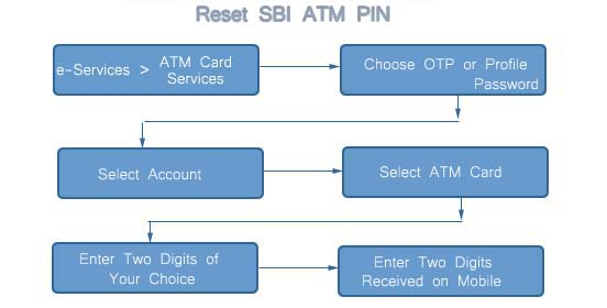 customer research atm card service