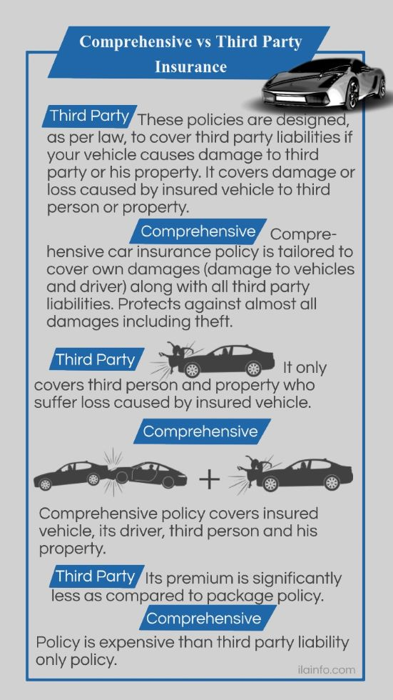Comprehensive vs third party insurance